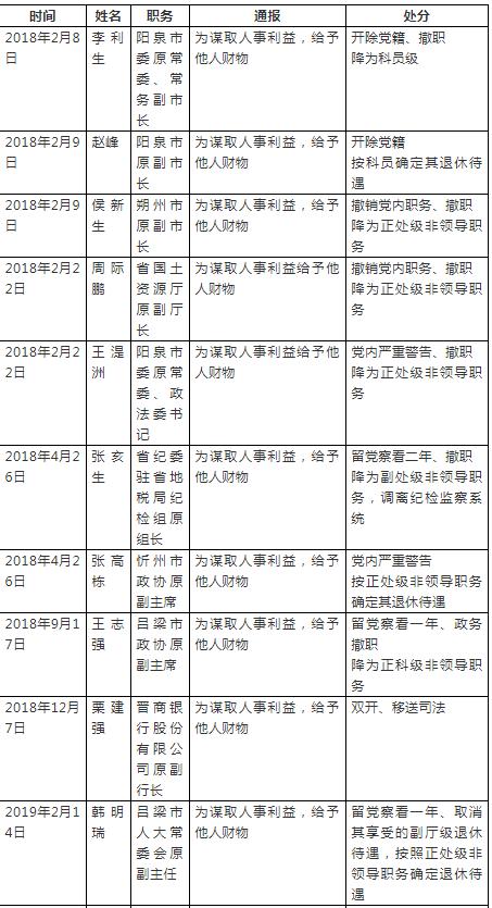 """山西17名""""给别人送钱""""的官员被处分了"""